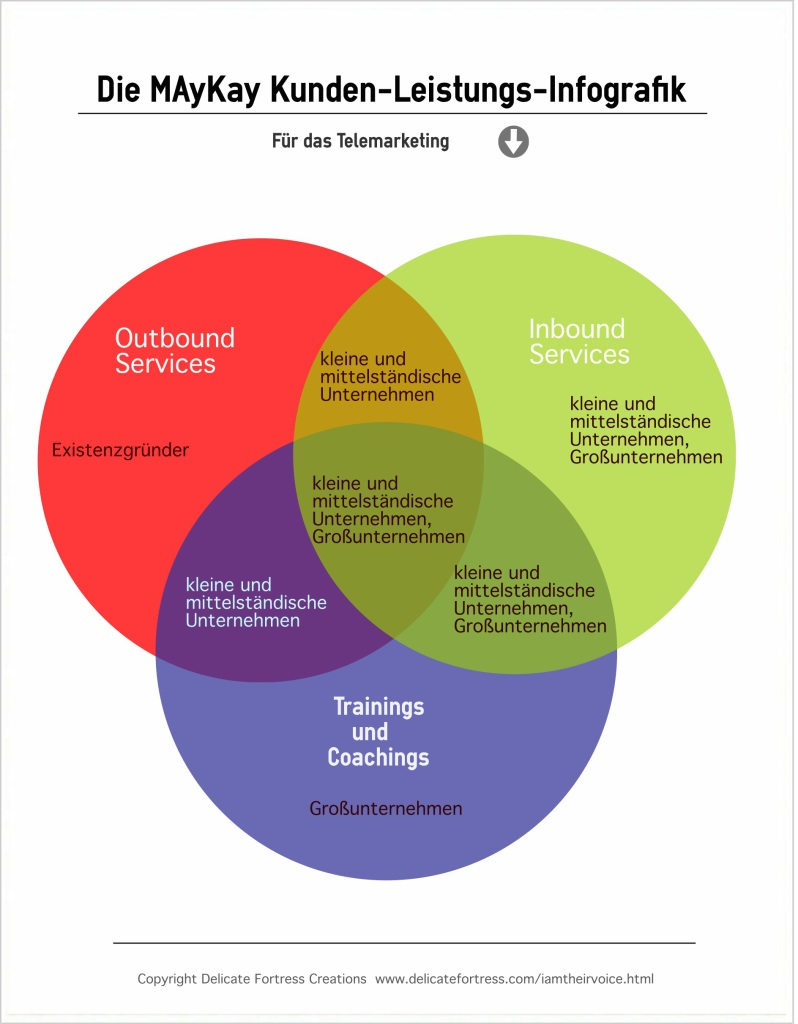Competence Call Center Infografik. Übersicht der Leistungen
