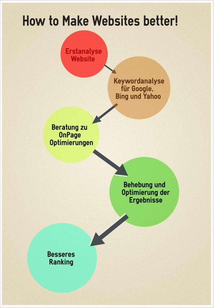 OnPage Optimierungen Freelancer Suchmaschinenoptimierung