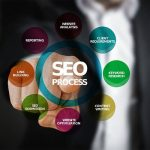 Marketing Lektion #2: Besseres Google Ranking mit dem richtigen SEO.